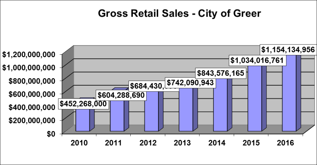 Greer Sets New Gross Retail Sales Record