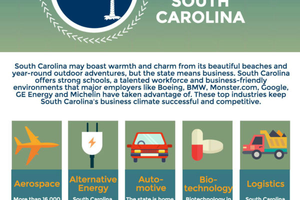 Top Industries In South Carolina