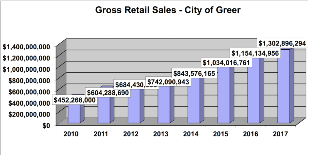 city of greer retail sales graphic