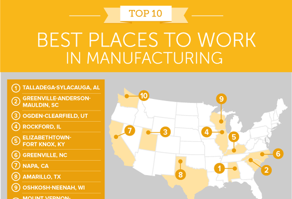 Best places to work in manufacturing graphic